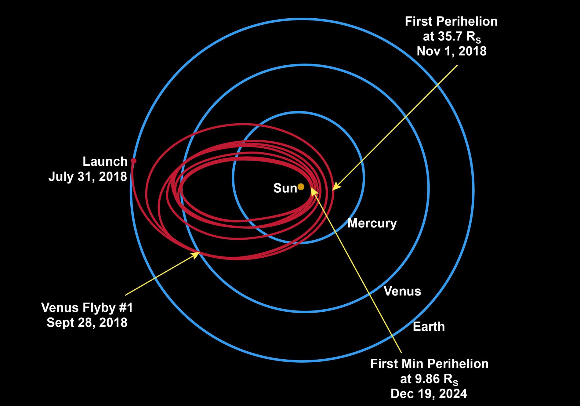 Les différentes phases de Parker Solar Probe qui croisera plusieurs fois Vénus. Crédit NASA