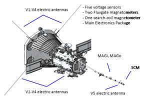 FIELDS instrument diagram