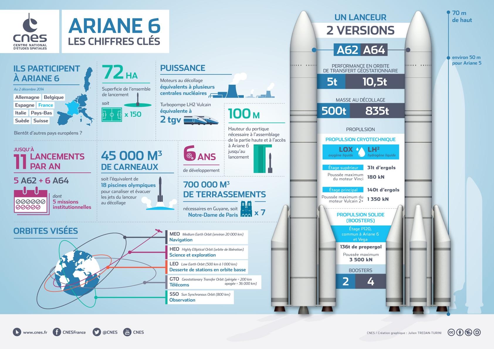 infographie-ariane-6