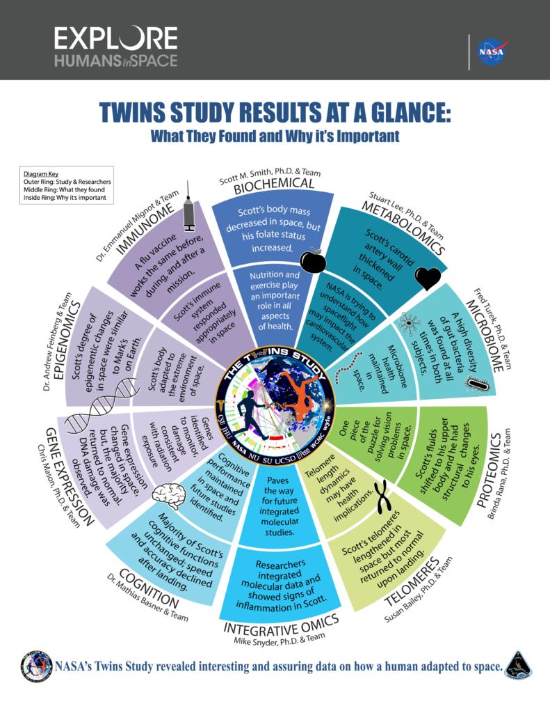 Résultat NASA Twins Study
