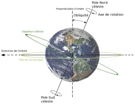 Obliquité de la Terre