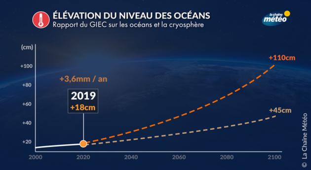 rapport du GIEC : élévation du niveau des oceans